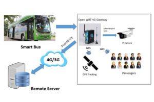 bivocom bus wifi