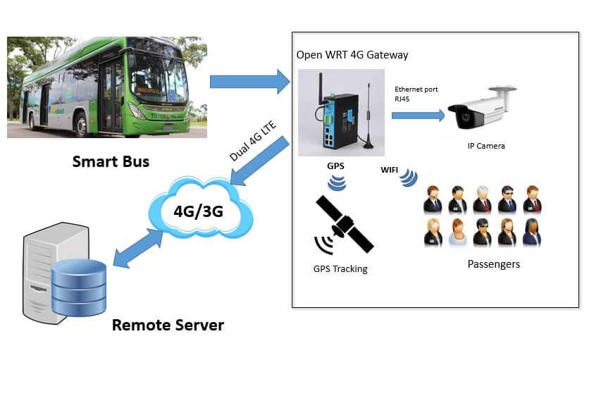 bus wifi, 4g router