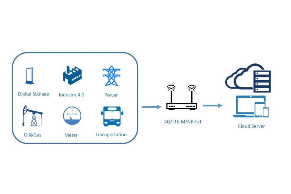 lte-m router for indutry 4.0