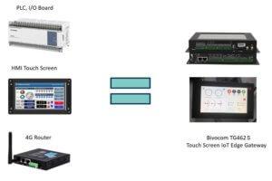 Bivocom_TG462-HMI_IoT-Gateway