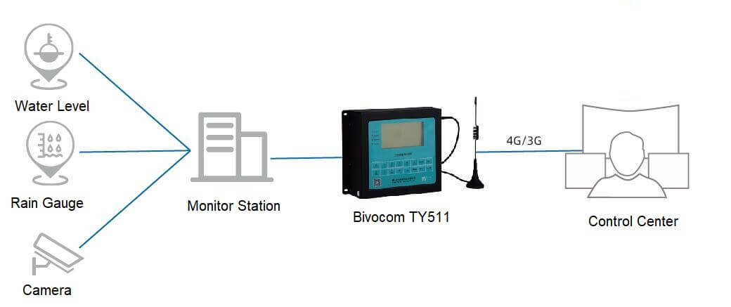 hydrological-automation-monitoring-system