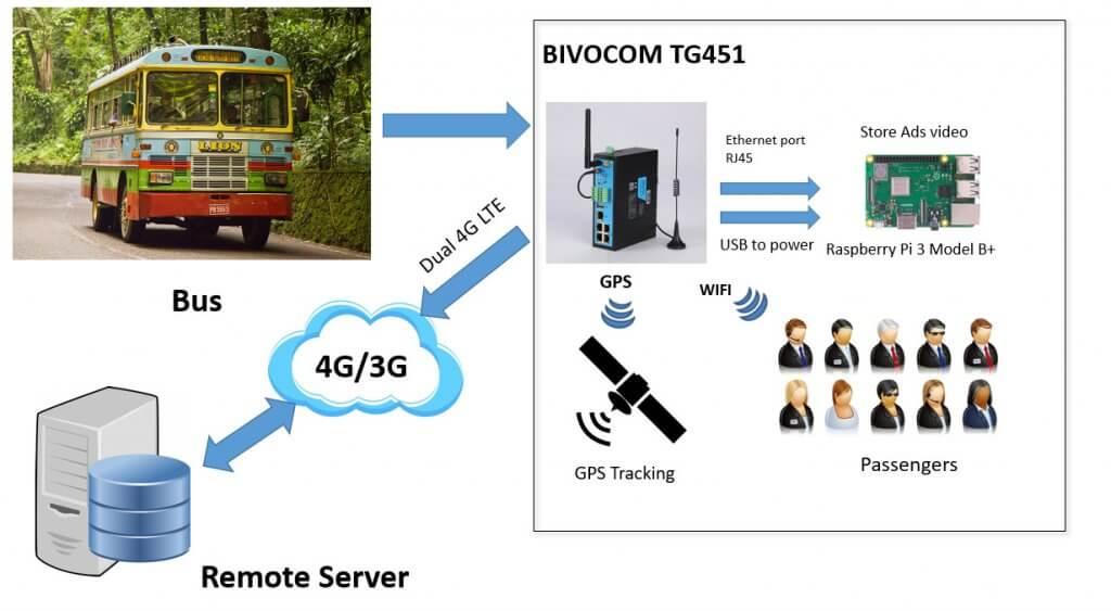 Bivocom captive portal 4g wifi router for bus wifi