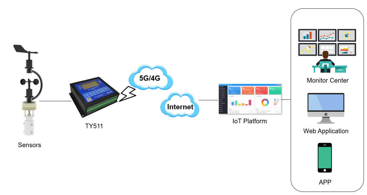 Air pollution automatic monitoring and alarm IoT solution