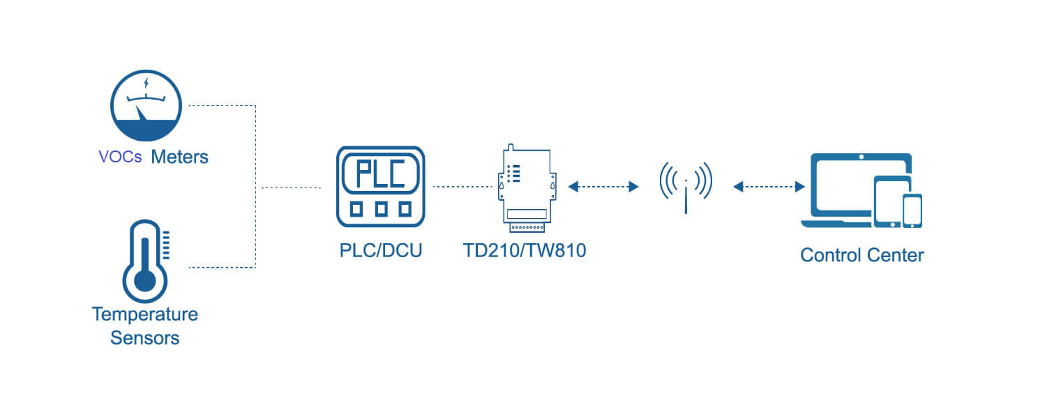 IoT Based VOCs Remote Monitor and Alarm System