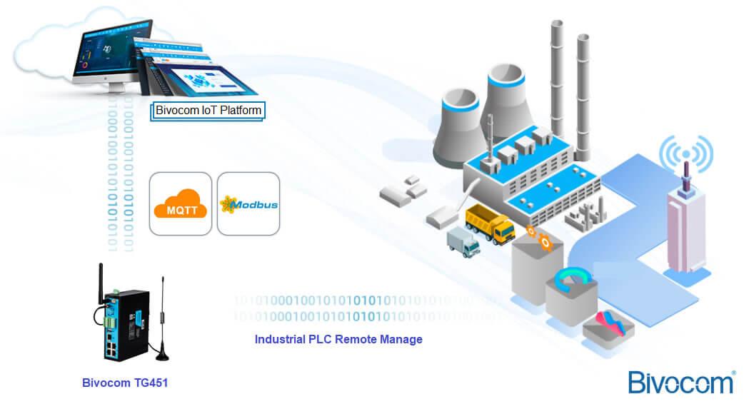 industrial PLC serial gateway