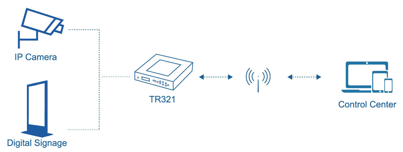 Industrial cellular routers TR321, TR341