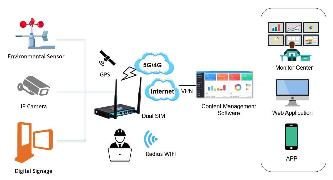 4g wireless digital signage_Bivocom