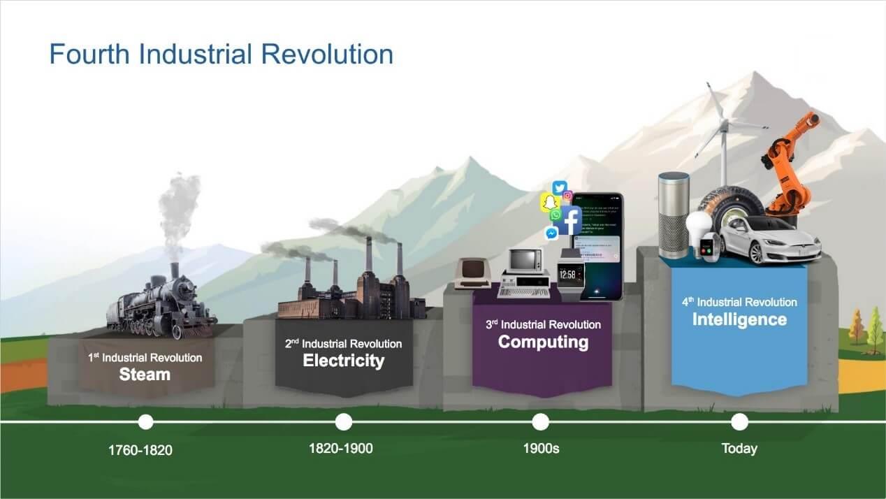 Fourth Industrial Revolution 2