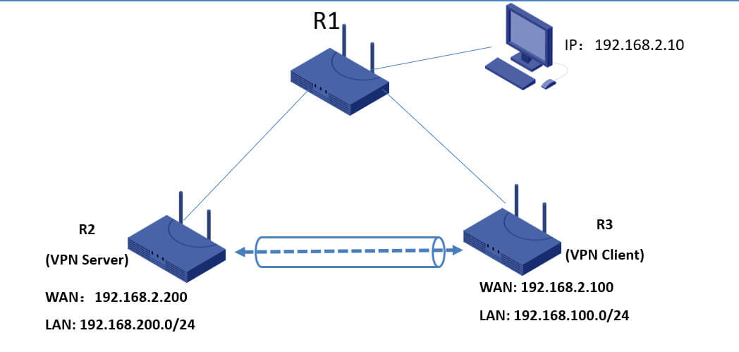 IPsec network diagram 2