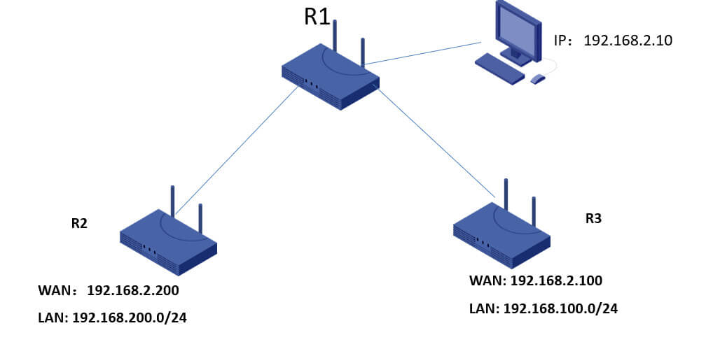 IPsec network diagram