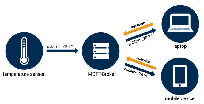 MQTT diagram
