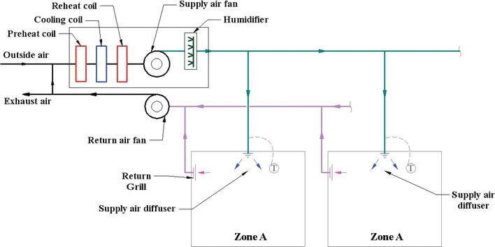 Single zone HVAC workflow